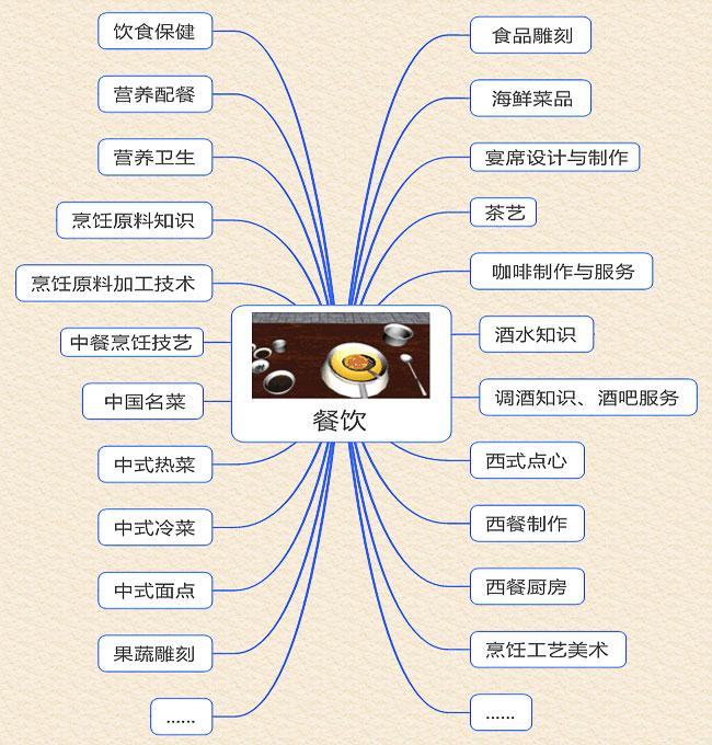 餐饮类虚拟仿真教学系统建设