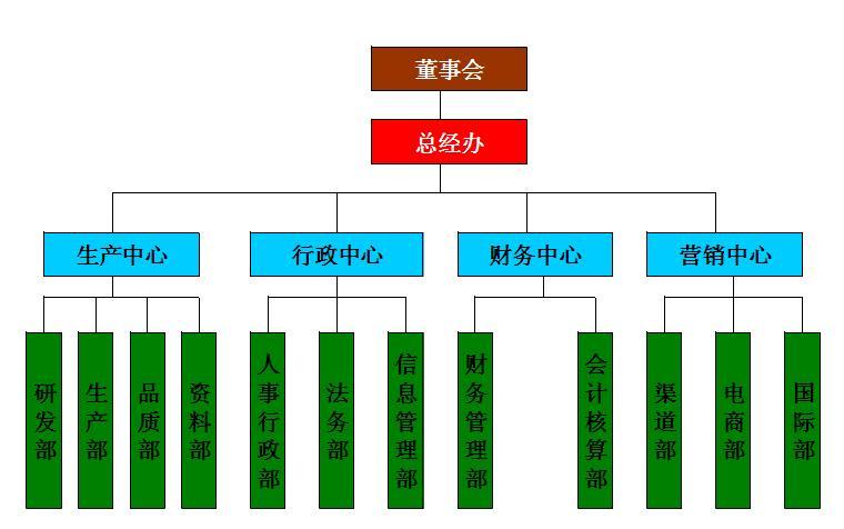 组织架构.jpg