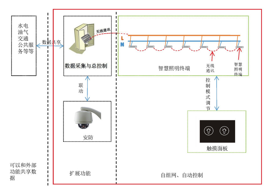 智慧照明-结构图.jpg