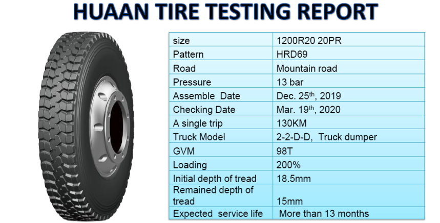 Huaan tire testing data