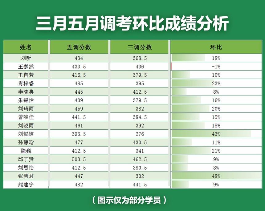 三月五月调考成绩环比分析.jpg