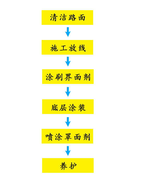 水性防滑流程.png