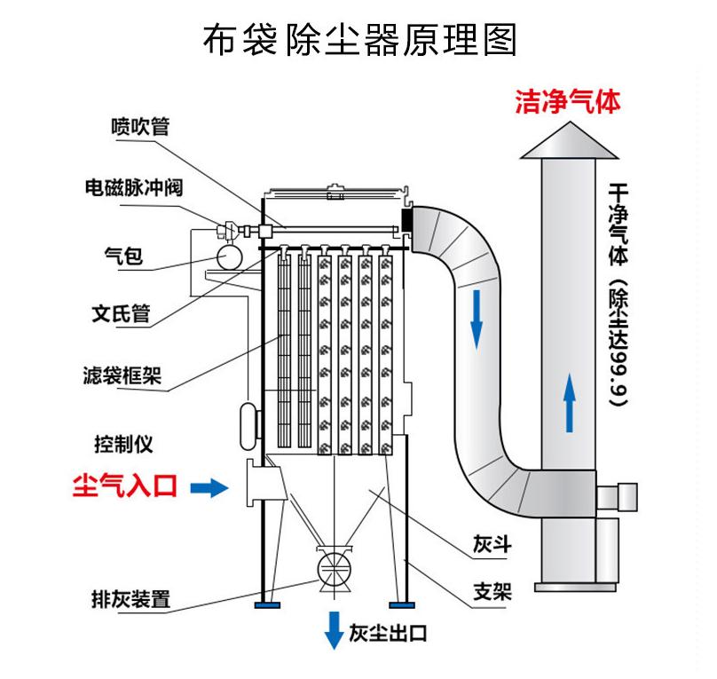 易辰环保布袋除尘器原理图