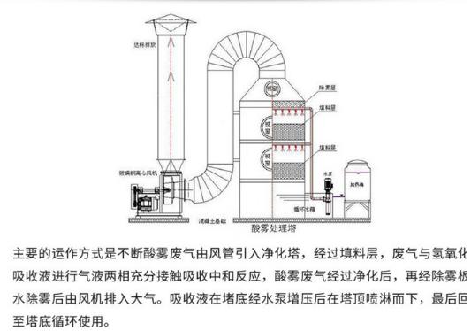 安装废气处理设备的好处