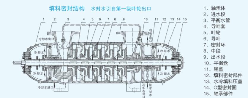 矿用多级离心泵结构图大全