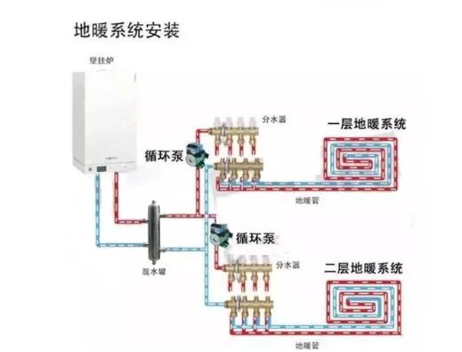 地暖循环泵正确安装图