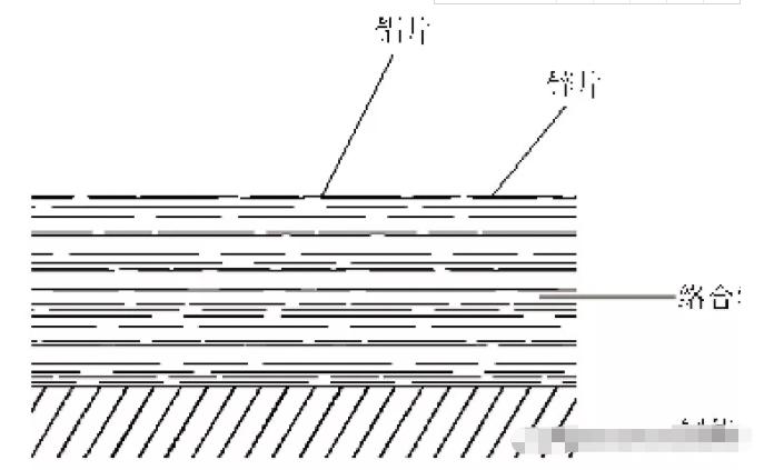 达克罗涂层膜层构造示意图