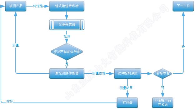設計流程圖.png