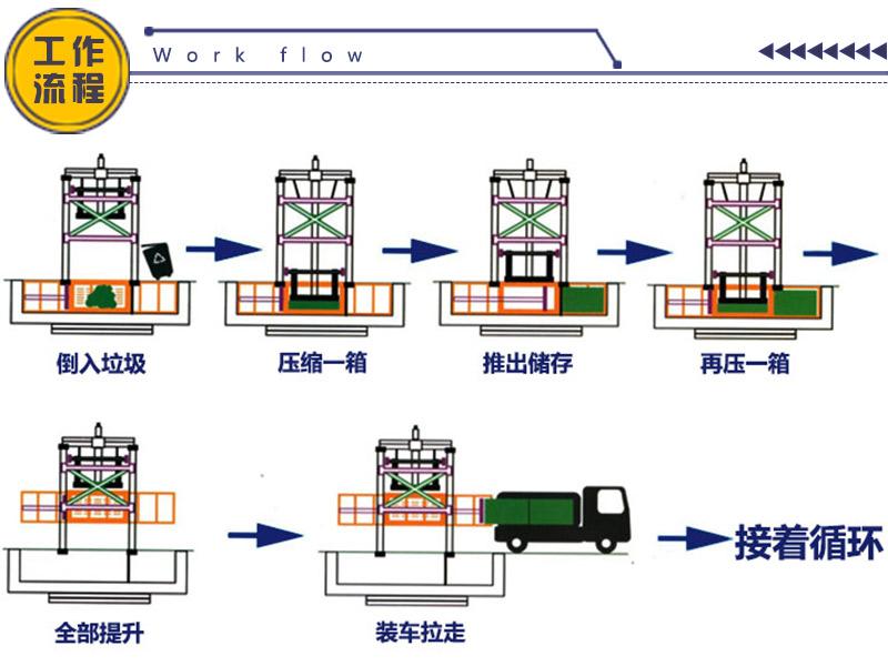垂直式垃圾压缩机