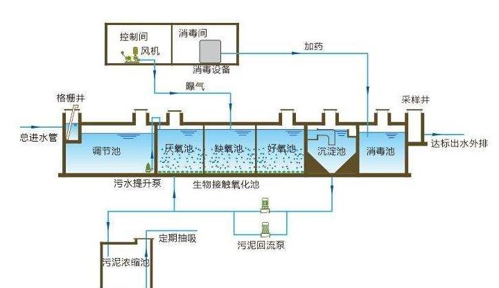 废水处理设备工作原理