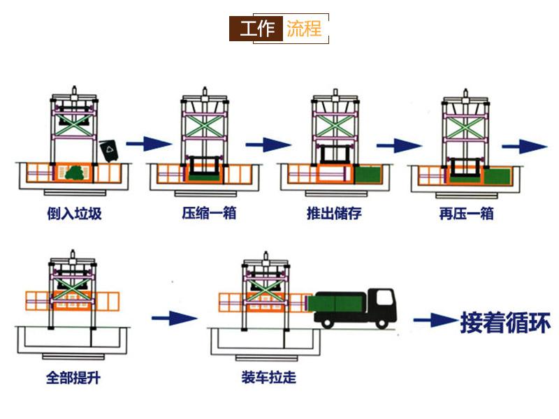 城市垃圾压缩箱-立体式垃圾压缩转运站