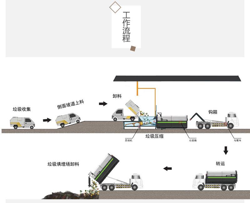 城镇垃圾压缩站-一机两箱垃圾压缩式转运站