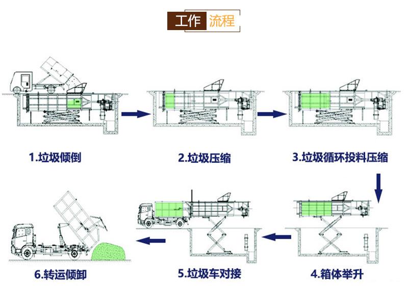 垃圾收集中转设备厂-水平式垃圾转运站压缩箱