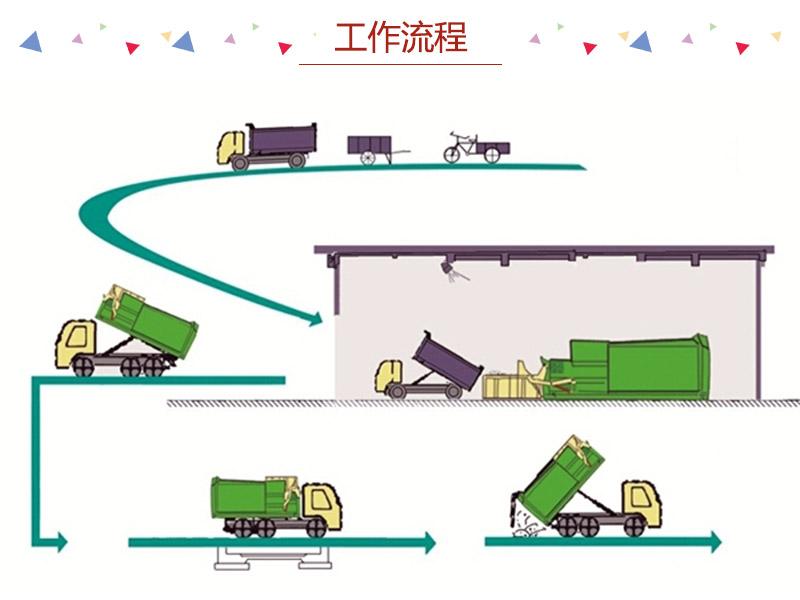 县级压缩站-一体式垃圾压缩式转运站