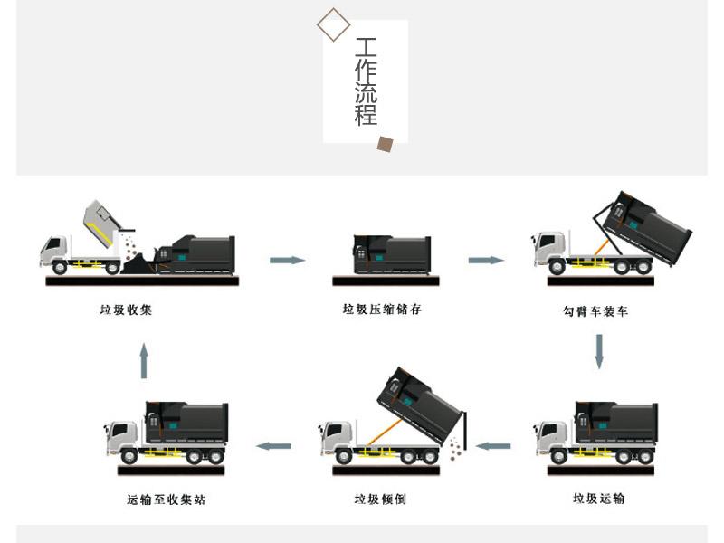 公园垃圾压缩存储设备-移动压缩式垃圾中转站