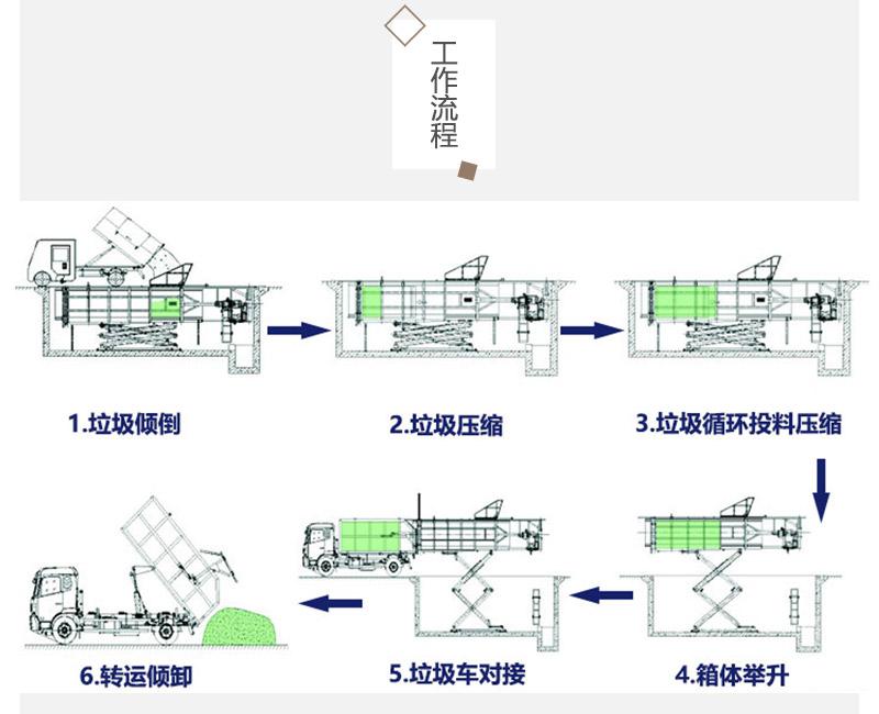 垃圾处理设备企业-水平地埋式垃圾转运站