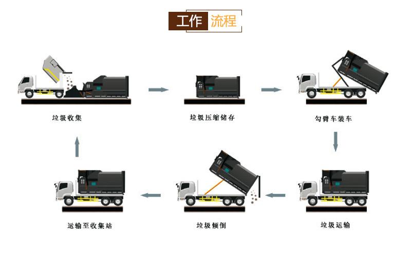 校园垃圾压缩中转站-移动垃圾中转站压缩机