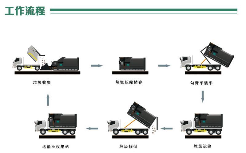 公园垃圾站压缩装置-联体式垃圾站转运设备