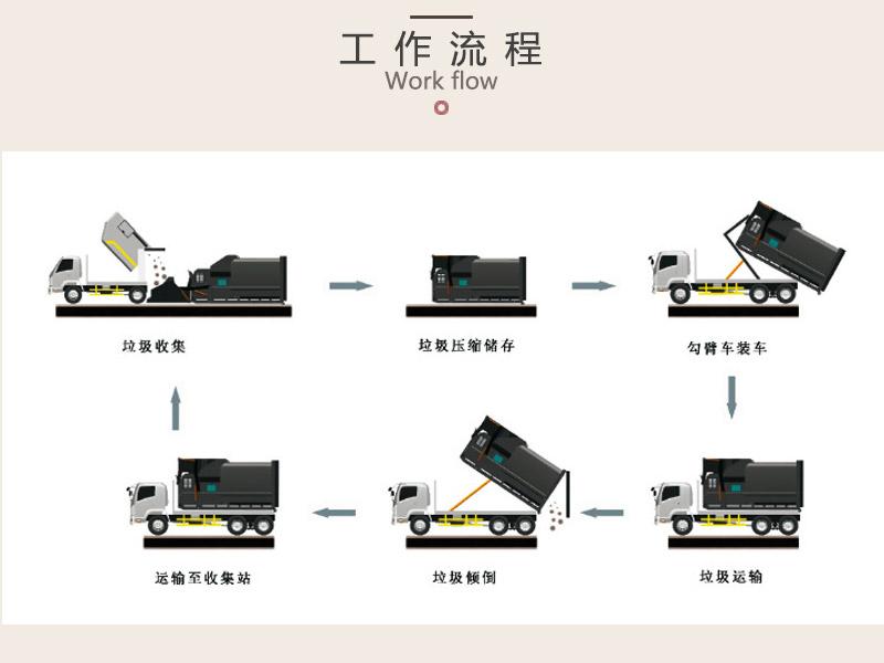 购买垃圾站设备-可移动垃圾收集压缩装置