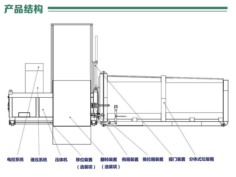 县级垃圾中转压缩设备-分体式垃圾中转压缩站