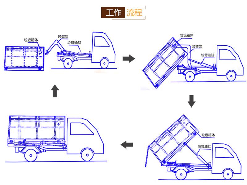 勾臂箱价格-户外车厢式垃圾箱-钩臂垃圾箱