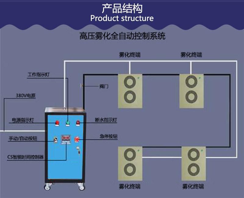 垃圾站喷雾降尘系统-垃圾填埋场高压喷淋除尘系统厂家