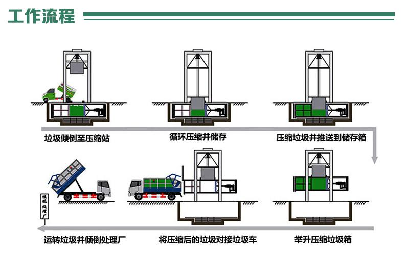 垂直式垃圾中转站工作流程