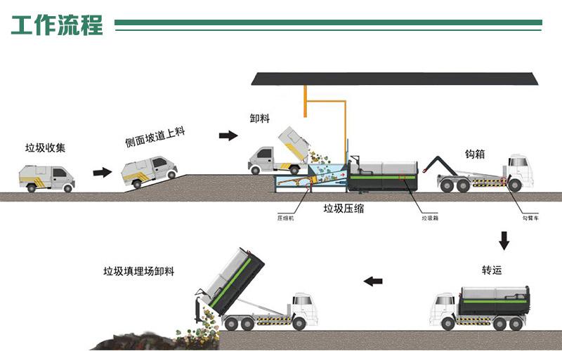 分体式垃圾中转站工作流程