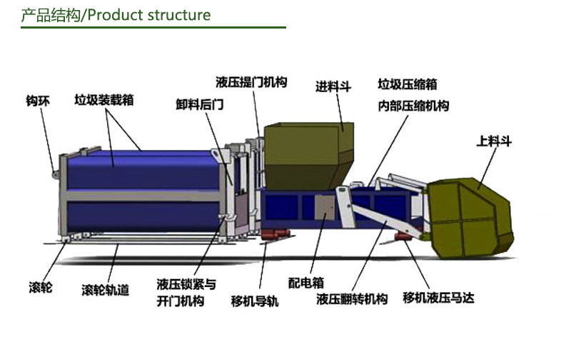 分体式垃圾中转箱产品结构