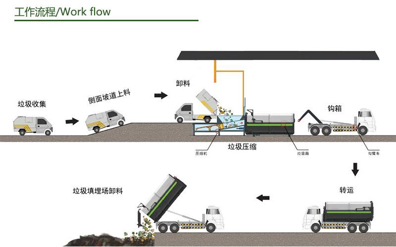 分体式垃圾中转箱工作流程