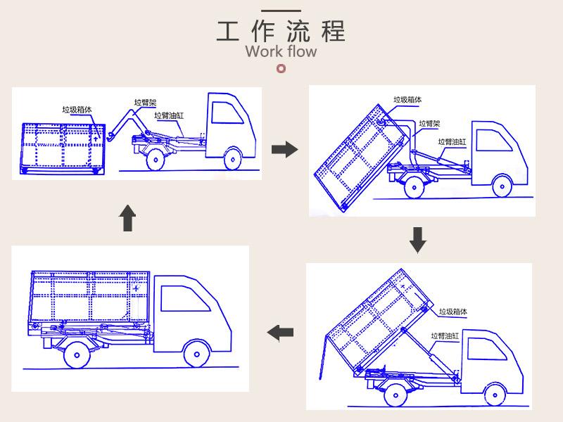 钩臂式垃圾箱工作流程