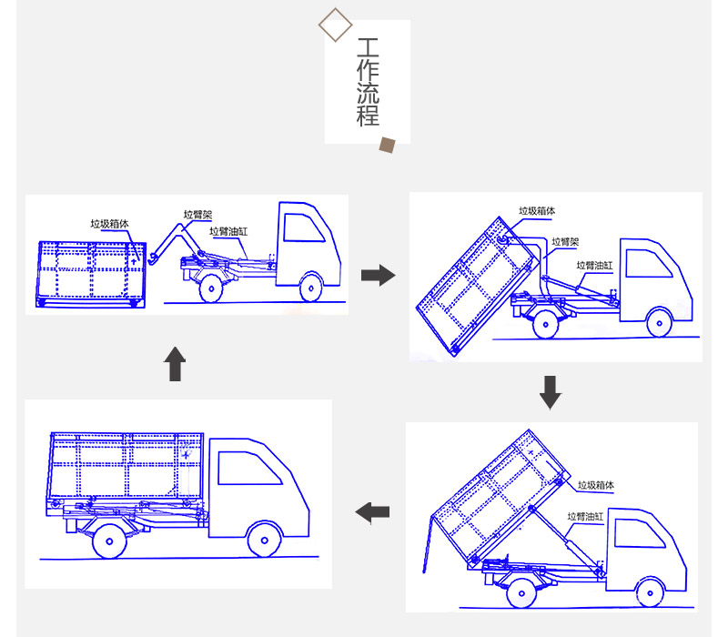 钩臂车垃圾箱工作流程