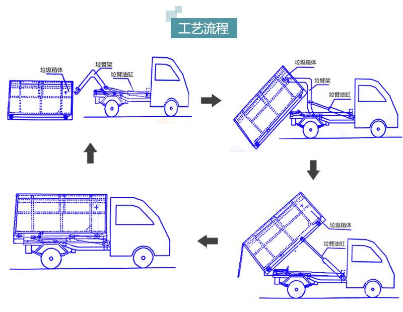 可卸式垃圾箱工艺流程