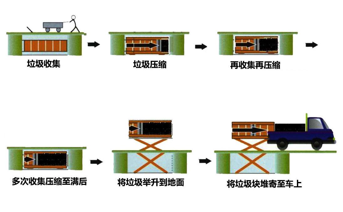 升降式垃圾中转站工作流程