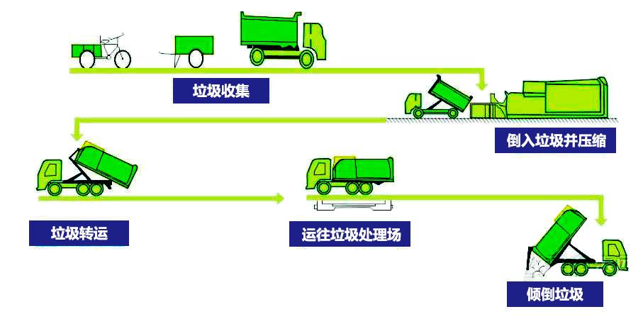 联体式垃圾中转站工作流程