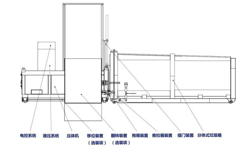 一机两箱垃圾中转站产品结构.jpg