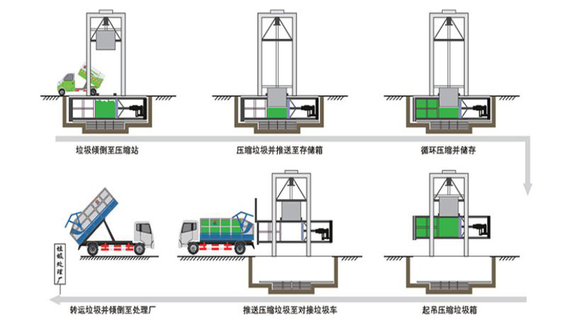 垂直式垃圾压缩设备工作流程图
