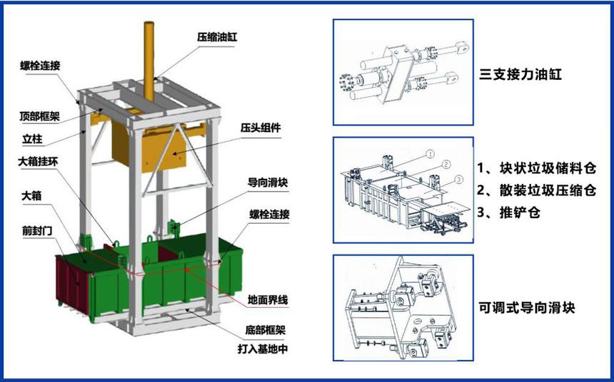 立式垃圾压缩设备结构组成