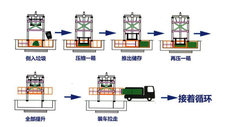 立式垃圾压缩设备工作流程