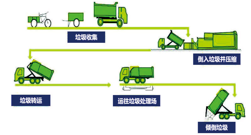 一体式垃圾压缩箱工作流程