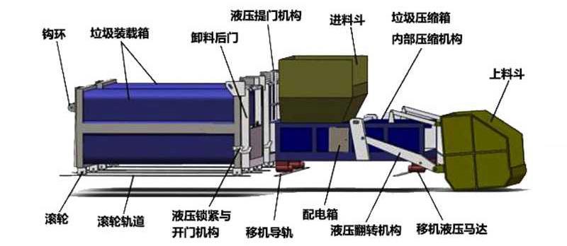 分体式(一机两箱)垃圾压缩箱结构组成