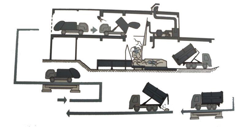 分体式(一机两箱)垃圾压缩箱工作流程图