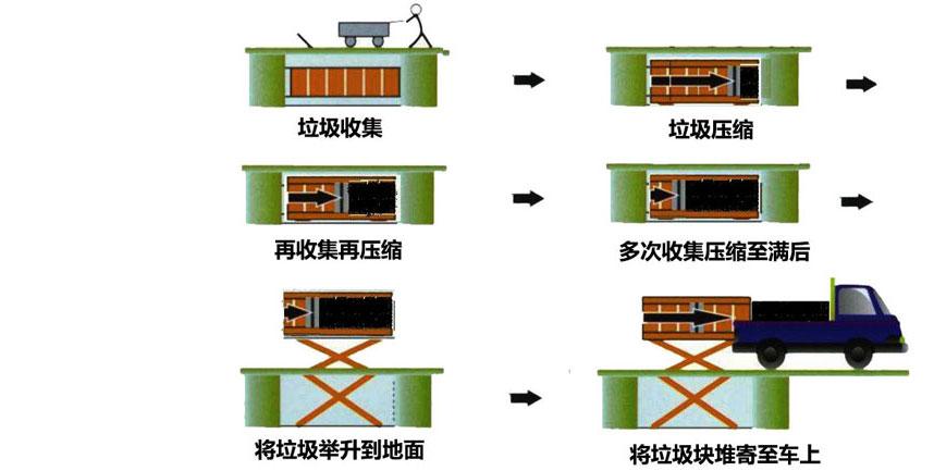 水平式垃圾压缩箱工作流程