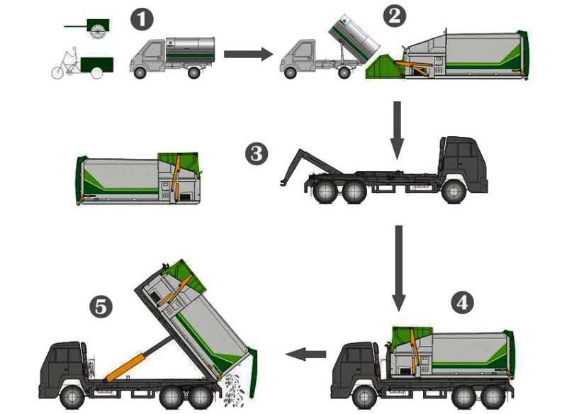可移动式垃圾压缩箱工作流程