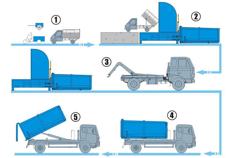 一机两箱垃圾压缩箱工作流程