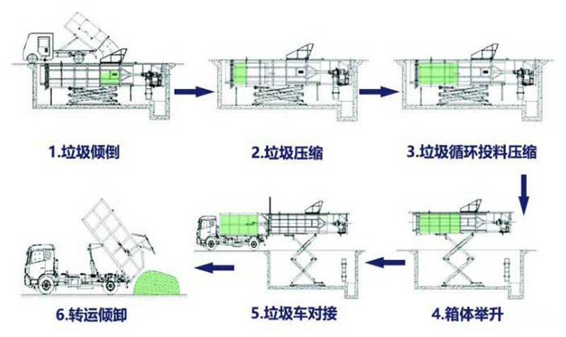 地埋式垃圾压缩站工作流程图