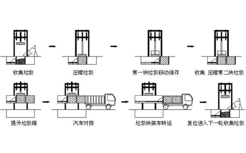 三缸四柱垃圾收集设备产品应用说明