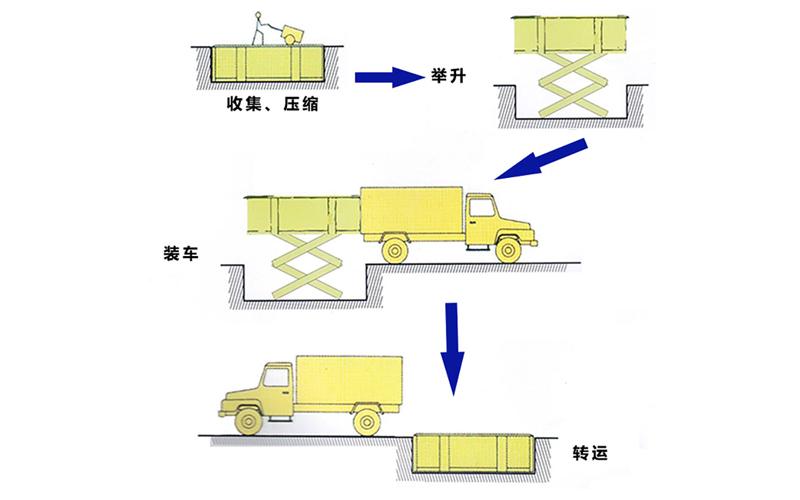 水平地埋式垃圾中转箱工作流程