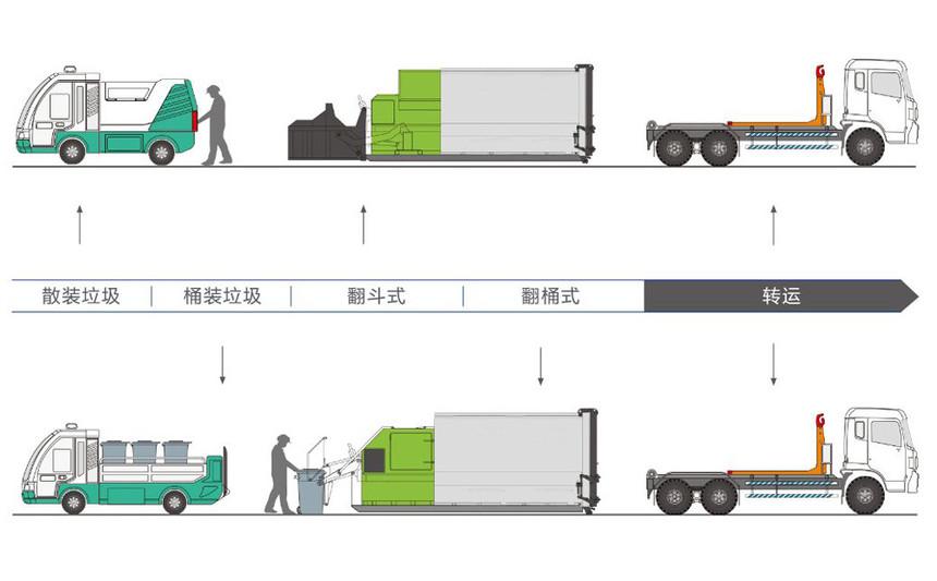 移动式垃圾压缩站工作流程