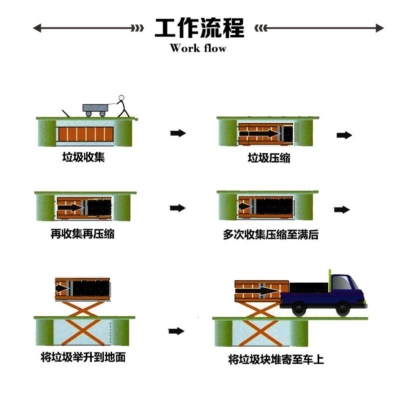 水平式垃圾中转站工作流程